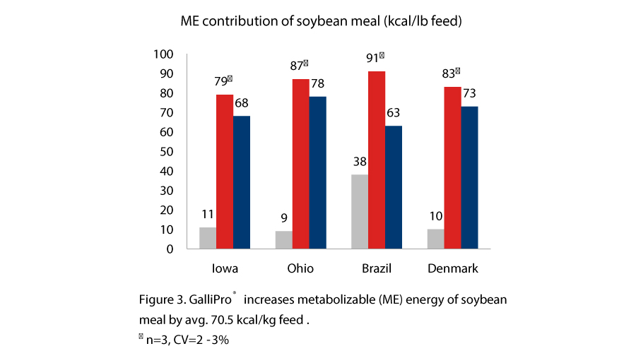 Can probiotics consistently improve broiler performance, Figure 3 GALLIPRO increases metabolizable energy of soybean meal by avg. 70.5 kcal/kg feed